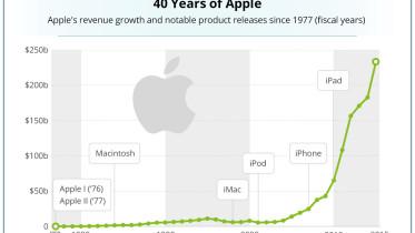 apple-40-aniversario-statista