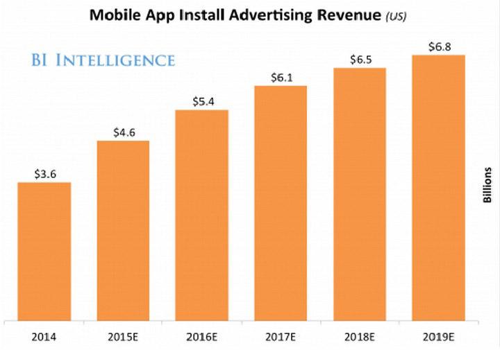 mobile-app-install-revenue