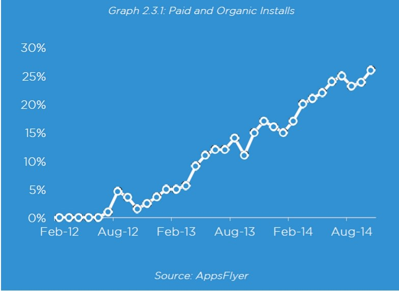 paid-and-organic-installs