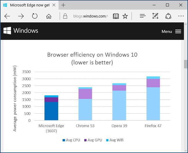 Le meilleur pour la vie de la batterie Microsoft edge