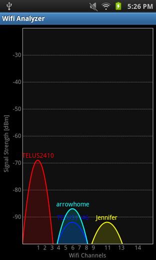 analyseur Wi-Fi