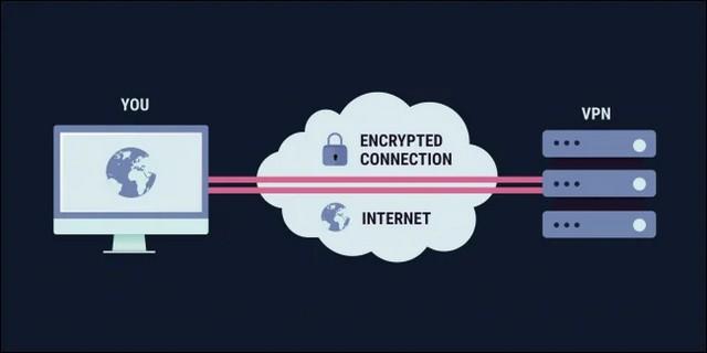VPN - masquer votre adresse IP