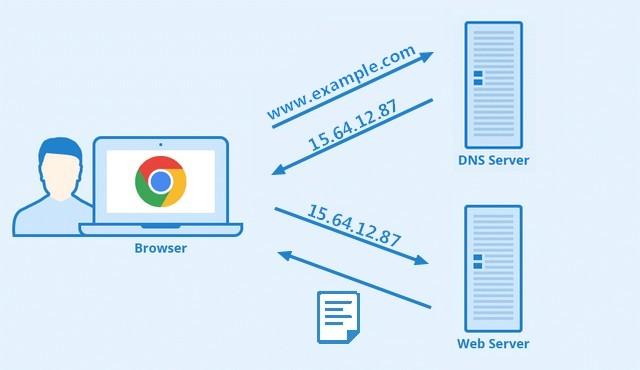 Changement de fournisseur DNS